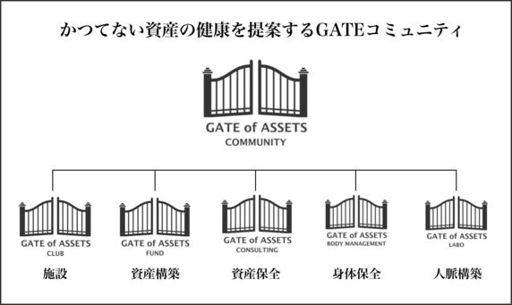 日本人の資産防衛を劇的に変える「GATE of ASSETS」とは?