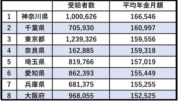 都道府県別「年金受給額」…平均14万円だが、地域格差は如実