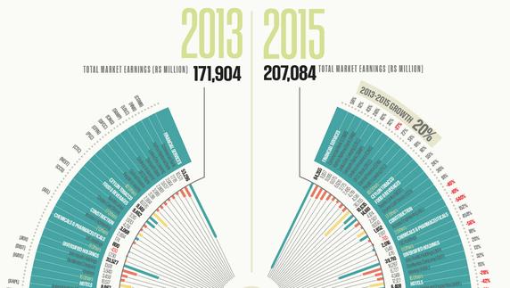 スリランカの上場企業、2年間で平均20%の増益